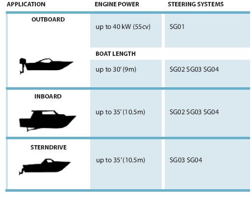 Mechanical Steering Systems Riviera S R L Genova